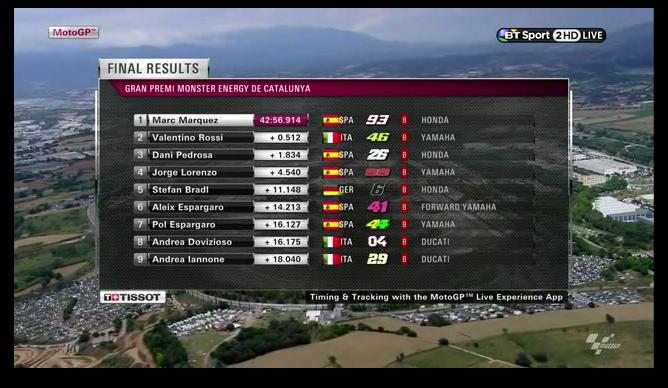 Hasil MotoGP Catalunya Spanyol 2014