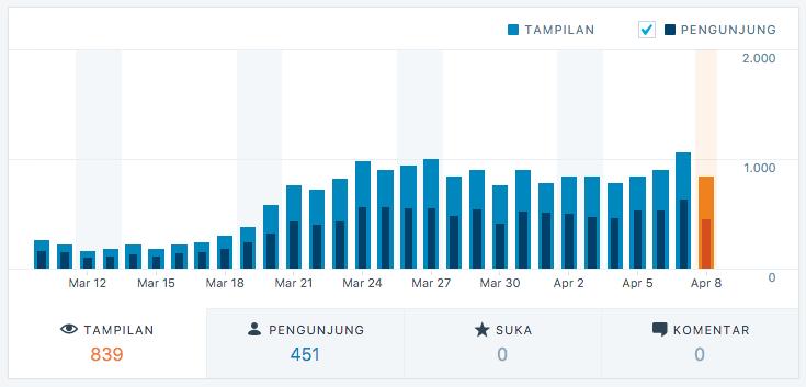Stats Trefik Blog WordPress