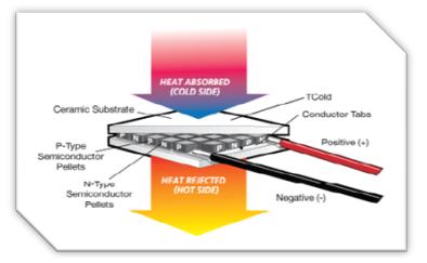 Sumber Grafik Generator Termoelektrik