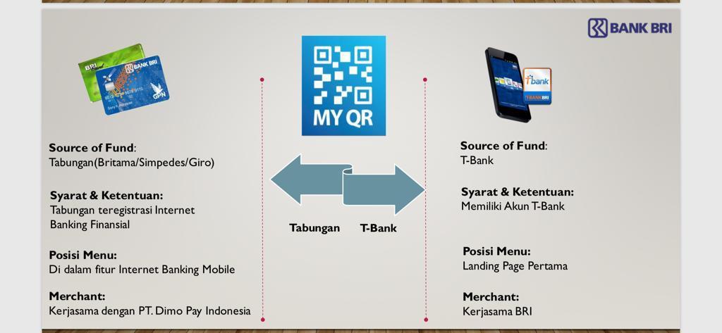 Dua Layanan Pay by QR BRI